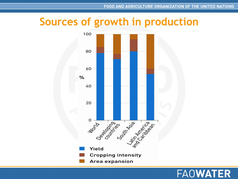 Sources of growth in production