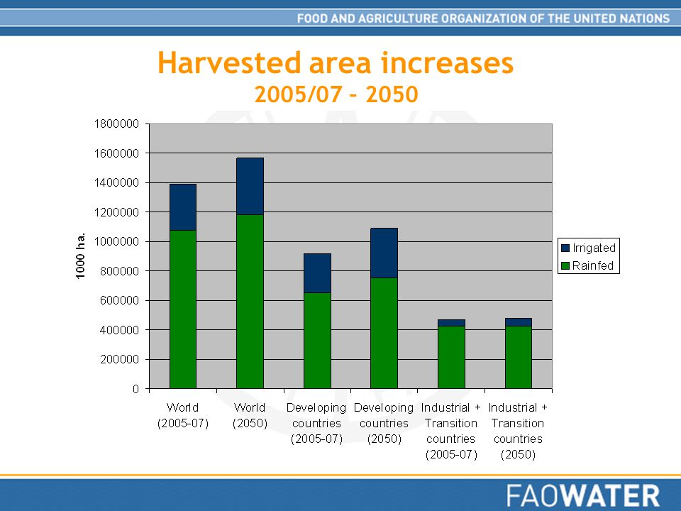 Harvested area increases 2005/07 – 2050