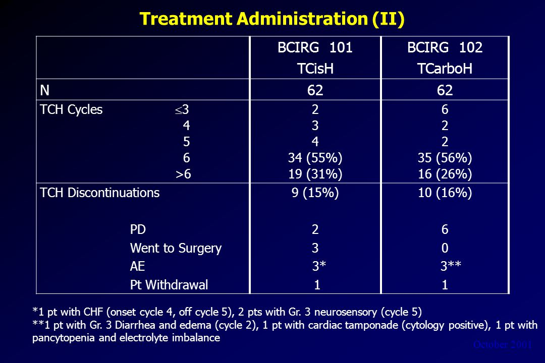 October 2001 Treatment Administration (II) BCIRG 101 TCisH BCIRG 102 TCarboH N62 TCH Cycles  3 4 5 6 >6 2 3 4 34 (55%) 19 (31%) 6 2 35 (56%) 16 (26%) TCH Discontinuations PD Went to Surgery AE Pt Withdrawal 9 (15%) 2 3 3* 1 10 (16%) 6 0 3** 1 *1 pt with CHF (onset cycle 4, off cycle 5), 2 pts with Gr.