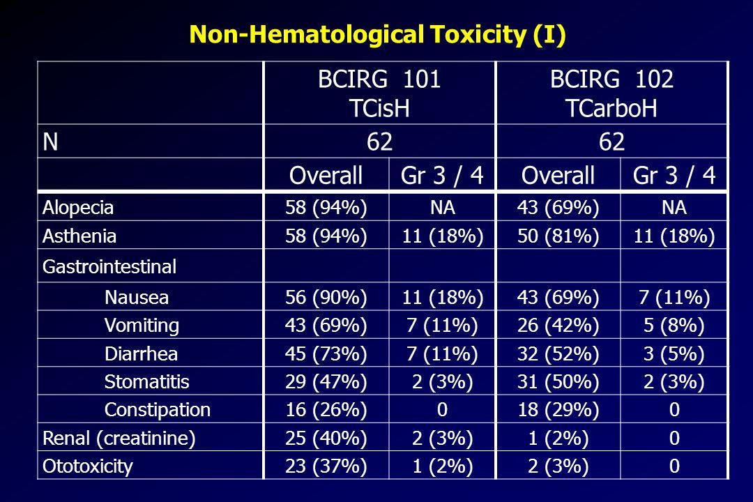 Non-Hematological Toxicity (I) BCIRG 101 TCisH BCIRG 102 TCarboH N62 OverallGr 3 / 4OverallGr 3 / 4 Alopecia58 (94%)NA43 (69%)NA Asthenia58 (94%)11 (18%)50 (81%)11 (18%) Gastrointestinal Nausea56 (90%)11 (18%)43 (69%)7 (11%) Vomiting43 (69%)7 (11%)26 (42%)5 (8%) Diarrhea45 (73%)7 (11%)32 (52%)3 (5%) Stomatitis29 (47%)2 (3%)31 (50%)2 (3%) Constipation16 (26%)018 (29%)0 Renal (creatinine)25 (40%)2 (3%)1 (2%)0 Ototoxicity23 (37%)1 (2%)2 (3%)0