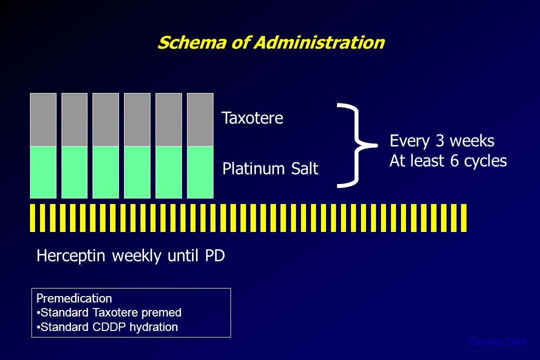 October 2001 Schema of Administration Taxotere Platinum Salt Every 3 weeks At least 6 cycles Herceptin weekly until PD Premedication Standard Taxotere premed Standard CDDP hydration