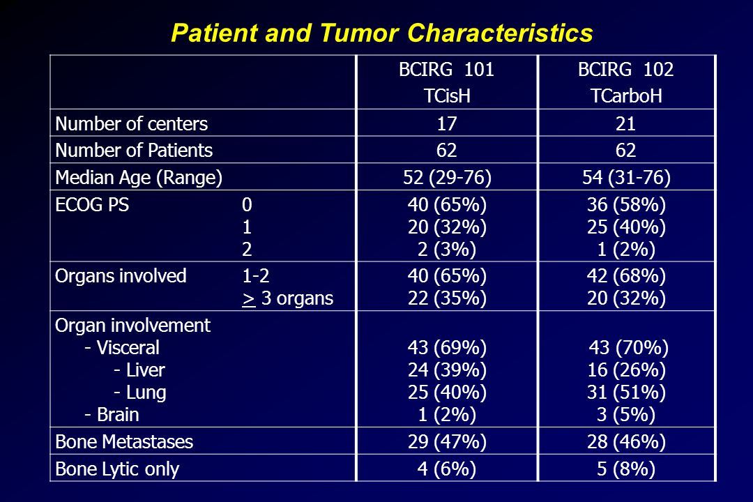Patient and Tumor Characteristics BCIRG 101 TCisH BCIRG 102 TCarboH Number of centers1721 Number of Patients62 Median Age (Range)52 (29-76)54 (31-76) ECOG PS0 1 2 40 (65%) 20 (32%) 2 (3%) 36 (58%) 25 (40%) 1 (2%) Organs involved 1-2 > 3 organs 40 (65%) 22 (35%) 42 (68%) 20 (32%) Organ involvement - Visceral - Liver - Lung - Brain 43 (69%) 24 (39%) 25 (40%) 1 (2%) 43 (70%) 16 (26%) 31 (51%) 3 (5%) Bone Metastases29 (47%)28 (46%) Bone Lytic only4 (6%)5 (8%)
