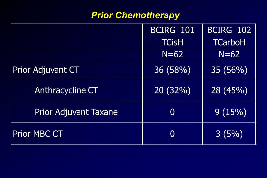 Prior Chemotherapy BCIRG 101 TCisH BCIRG 102 TCarboH N=62 Prior Adjuvant CT36 (58%)35 (56%) Anthracycline CT20 (32%)28 (45%) Prior Adjuvant Taxane0 9 (15%) Prior MBC CT03 (5%)