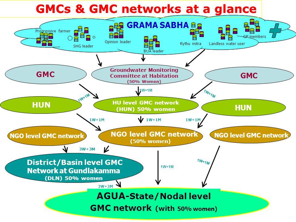 GMC Groundwater Monitoring Committee at Habitation (50% Women) HU level GMC network (HUN) 50% women HUN 1W+1M AGUA -State/Nodal level GMC network (with 50% women) District/Basin level GMC Network at Gundlakamma (DLN) 50% women NGO level GMC network (50% women) NGO level GMC network 1W+1M GRAMA SABHA Landless water user GMCs & GMC networks at a glance Progressive farmer SHG leader Opinion leader BUA leader Rythu mitra GP members 3W+3M 1W+1M 3W+3M GRAMA SABHA Landless water user GMCs & GMC networks at a glance Progressive farmer SHG leader Opinion leader BUA leader Rythu mitra GP members