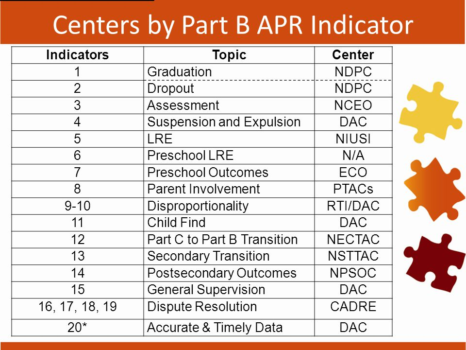 Centers by Part B APR Indicator IndicatorsTopicCenter 1GraduationNDPC 2DropoutNDPC 3AssessmentNCEO 4Suspension and ExpulsionDAC 5LRENIUSI 6Preschool LREN/A 7Preschool OutcomesECO 8Parent InvolvementPTACs 9-10DisproportionalityRTI/DAC 11Child FindDAC 12Part C to Part B TransitionNECTAC 13Secondary TransitionNSTTAC 14Postsecondary OutcomesNPSOC 15General SupervisionDAC 16, 17, 18, 19Dispute ResolutionCADRE 20*Accurate & Timely DataDAC