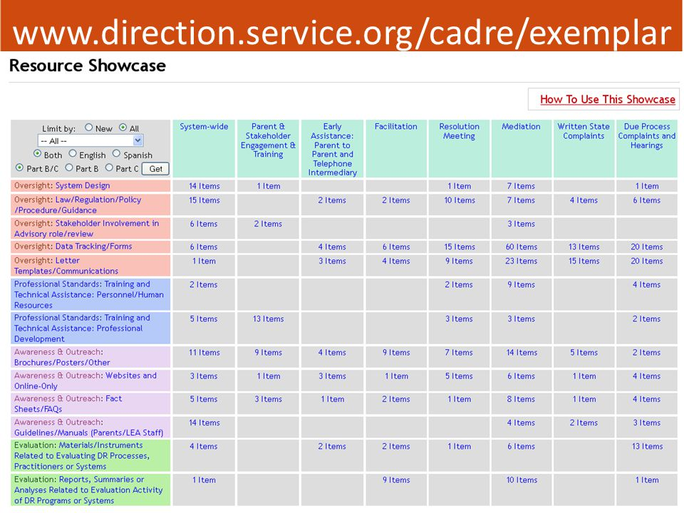 www.direction.service.org/cadre/exemplar
