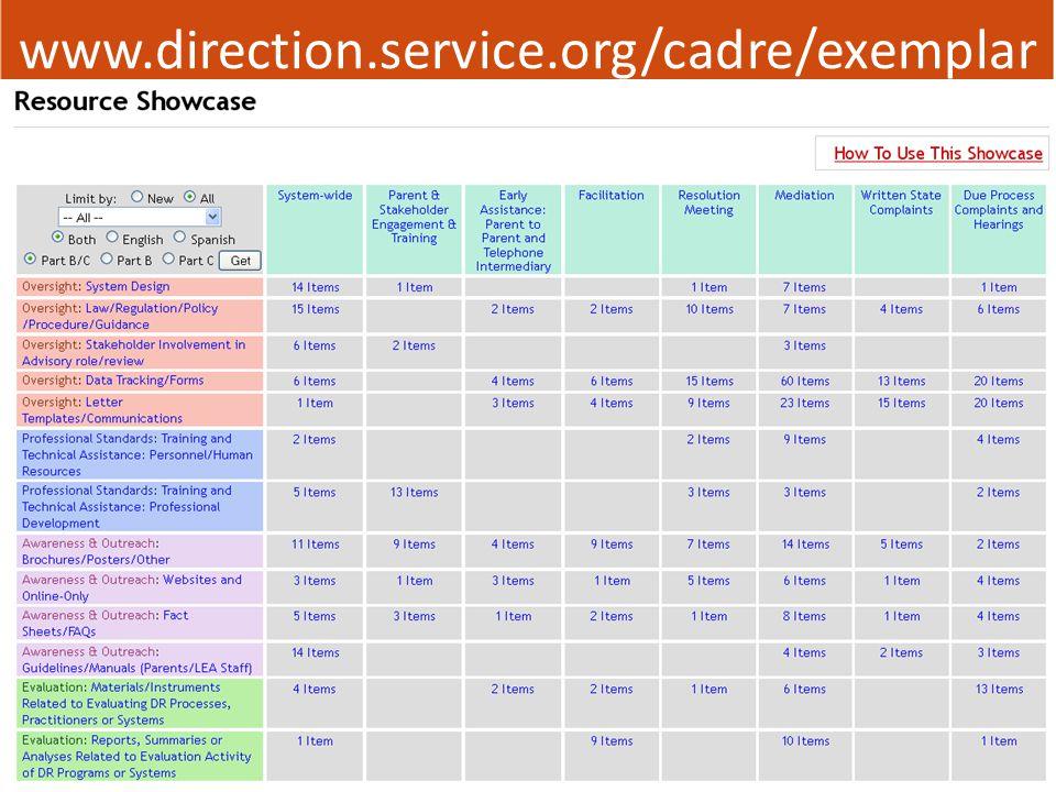 www.direction.service.org/cadre/exemplar
