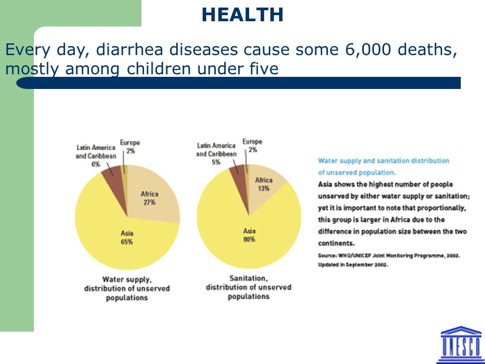 HEALTH Every day, diarrhea diseases cause some 6,000 deaths, mostly among children under five