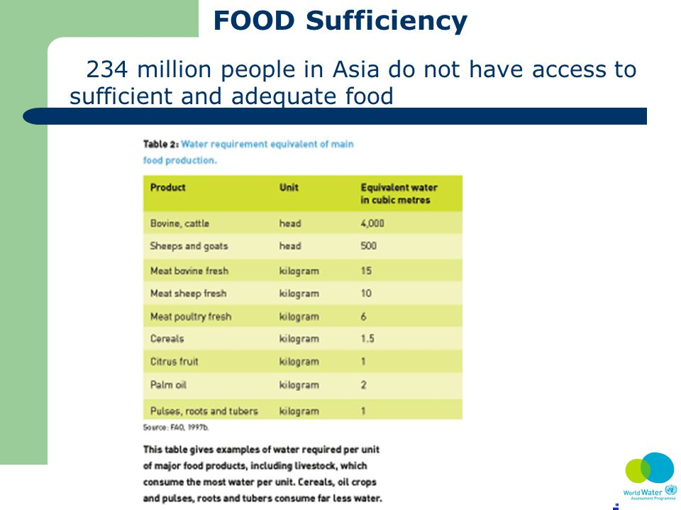 FOOD Sufficiency 234 million people in Asia do not have access to sufficient and adequate food