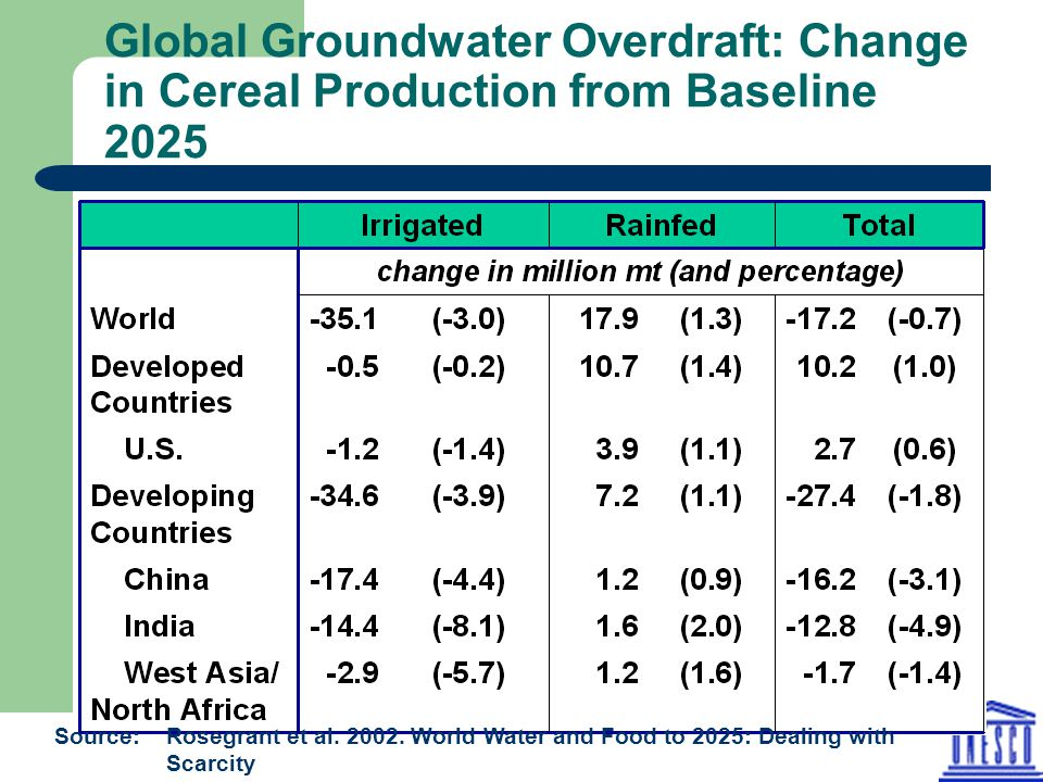 Global Groundwater Overdraft: Change in Cereal Production from Baseline 2025 Source: Rosegrant et al. 2002. World Water and Food to 2025: Dealing with