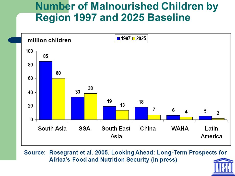 Number of Malnourished Children by Region 1997 and 2025 Baseline million children Source: Rosegrant et al. 2005. Looking Ahead: Long-Term Prospects fo