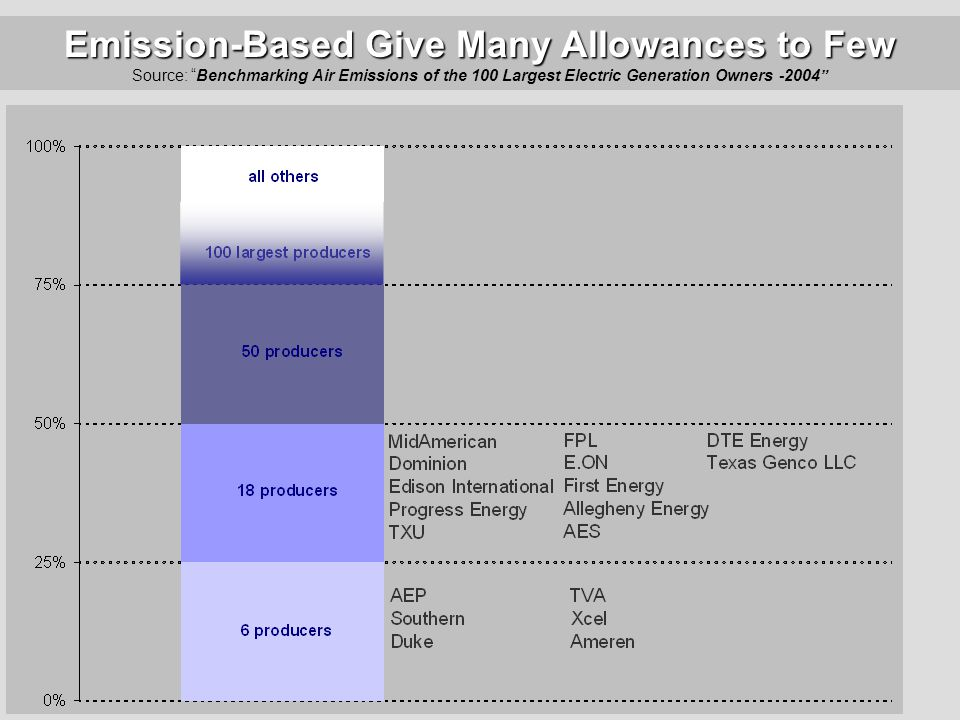 Emission-Based Give Many Allowances to Few Emission-Based Give Many Allowances to Few Source: Benchmarking Air Emissions of the 100 Largest Electric Generation Owners -2004 *CO 2 allowance allocation based on total electricity output, including fossil, renewable, and incremental nuclear output (relative to 1990).