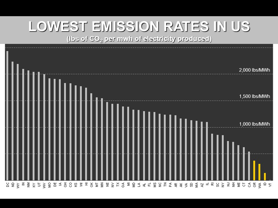 1,500 lbs/MWh 2,000 lbs/MWh 1,000 lbs/MWh LOWEST EMISSION RATES IN US (lbs of CO 2 per mwh of electricity produced)