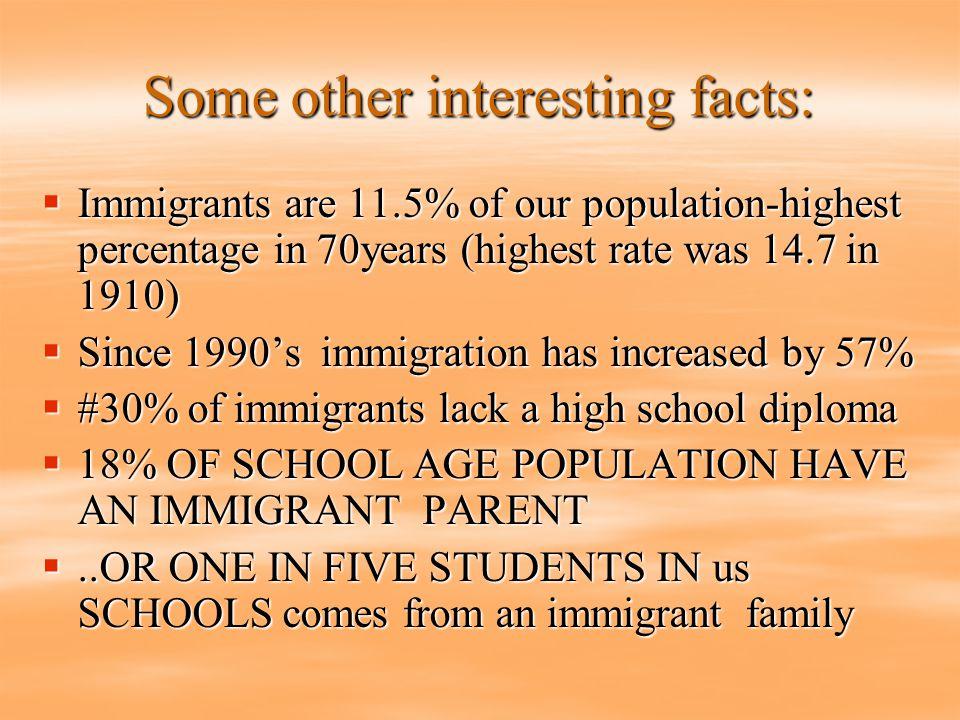 Total Immigrants in U.S.