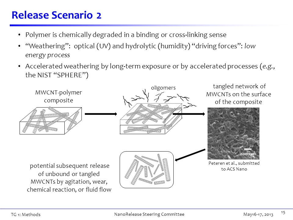 Release Scenario 2 15 Polymer is chemically degraded in a binding or cross-linking sense Weathering : optical (UV) and hydrolytic (humidity) driving forces : low energy process Accelerated weathering by long-term exposure or by accelerated processes (e.g., the NIST SPHERE ) MWCNT-polymer composite oligomers tangled network of MWCNTs on the surface of the composite potential subsequent release of unbound or tangled MWCNTs by agitation, wear, chemical reaction, or fluid flow 200 nm Peteren et al., submitted to ACS Nano TG 1: Methods May16-17, 2013 NanoRelease Steering Committee