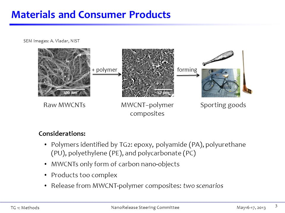 Materials and Consumer Products 3 Considerations: Polymers identified by TG2: epoxy, polyamide (PA), polyurethane (PU), polyethylene (PE), and polycarbonate (PC) MWCNTs only form of carbon nano-objects Products too complex Release from MWCNT-polymer composites: two scenarios 500 nm + polymer 2 µm forming Raw MWCNTs MWCNT−polymer composites Sporting goods SEM images: A.