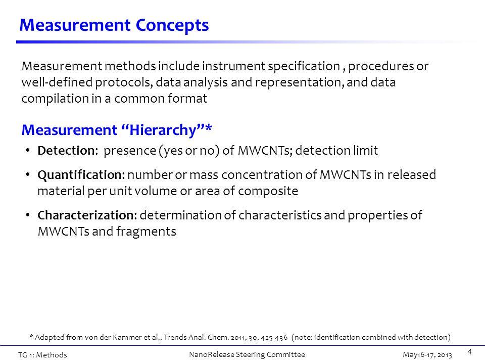 Measurement Concepts 5 * Adapted from von der Kammer et al., Trends Anal.