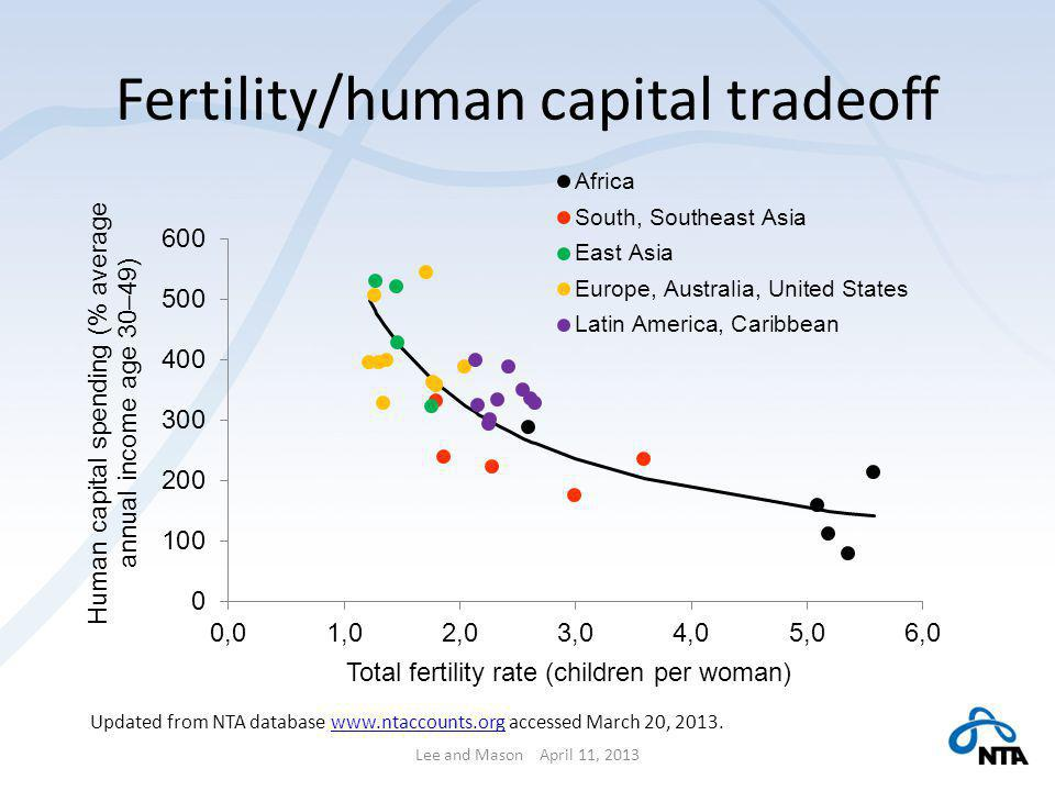 Fertility/human capital tradeoff Lee and Mason April 11, 2013 Updated from NTA database www.ntaccounts.org accessed March 20, 2013.www.ntaccounts.org
