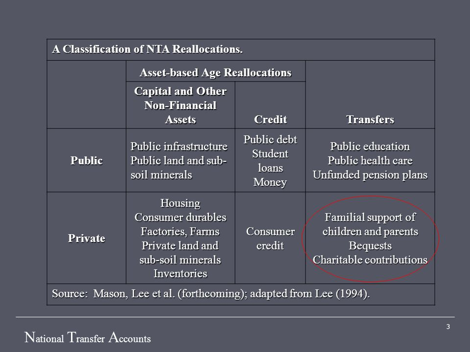 N ational T ransfer A ccounts 3 A Classification of NTA Reallocations. Asset-based Age Reallocations Transfers Capital and Other Non-Financial Assets