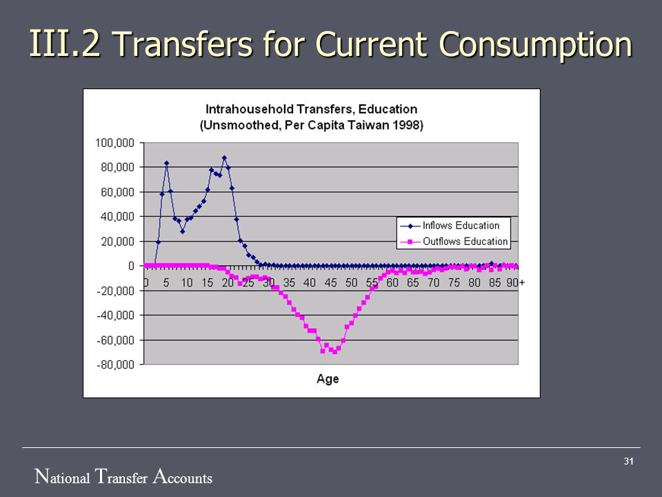 N ational T ransfer A ccounts 31 III.2 Transfers for Current Consumption