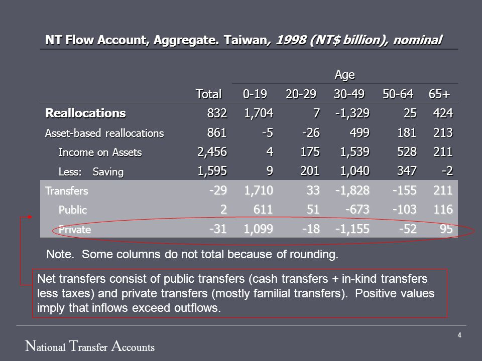 N ational T ransfer A ccounts 4 NT Flow Account, Aggregate. Taiwan, 1998 (NT$ billion), nominal Age Total0-1920-2930-4950-6465+ Reallocations8321,7047