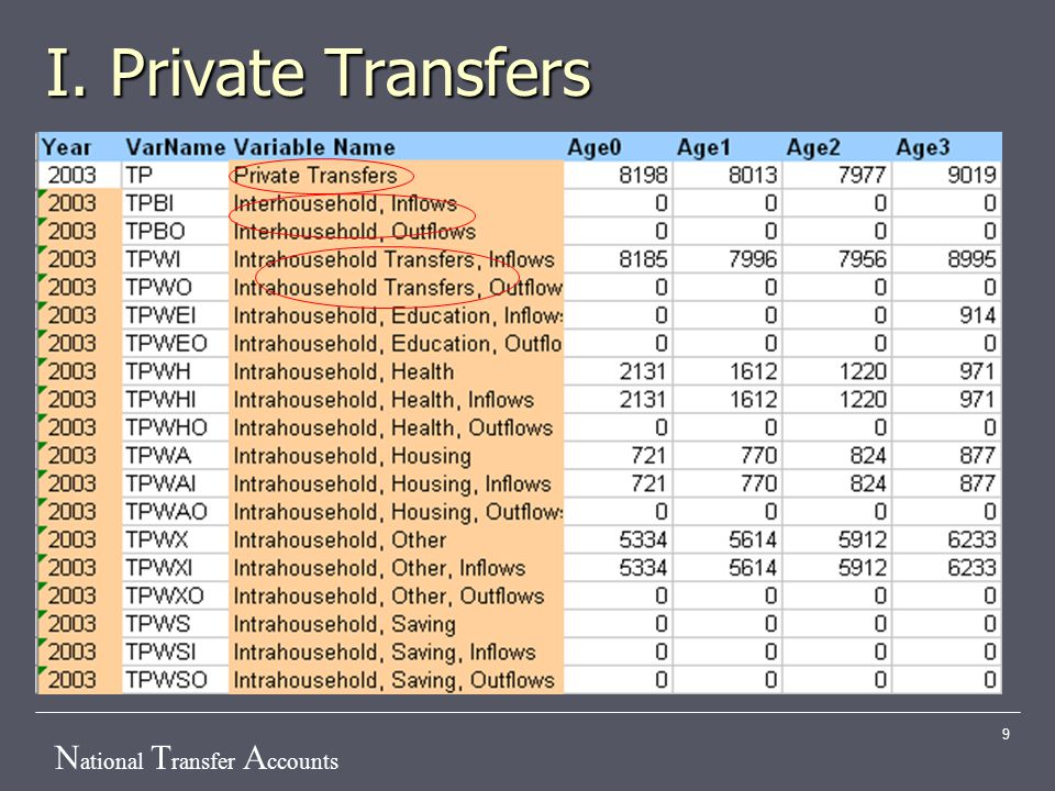 N ational T ransfer A ccounts 9 I. Private Transfers