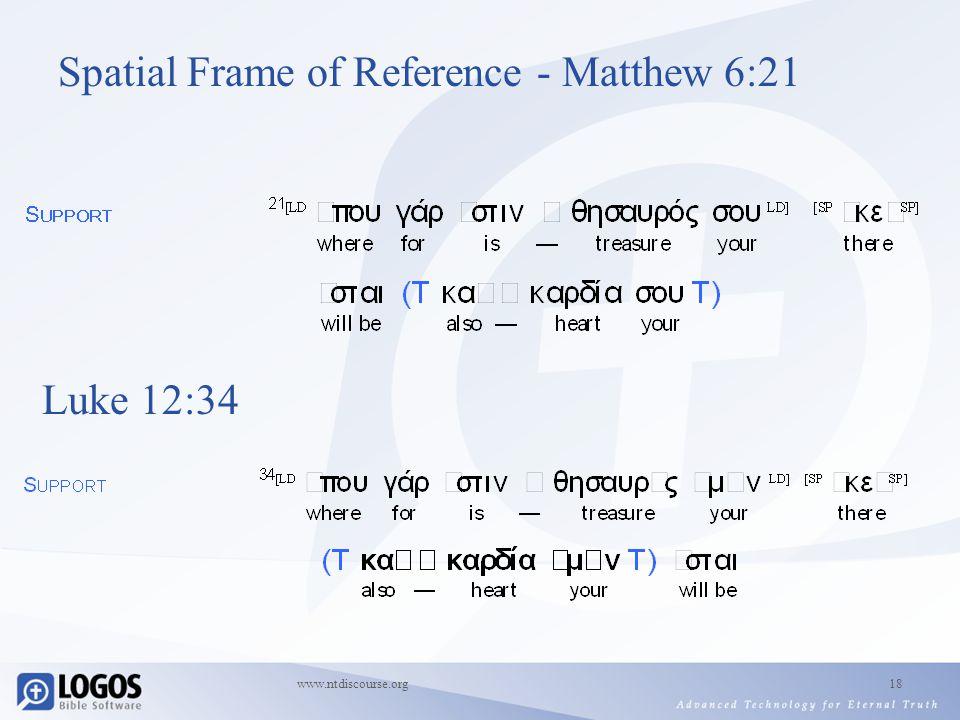 www.ntdiscourse.org18 Spatial Frame of Reference - Matthew 6:21 Luke 12:34