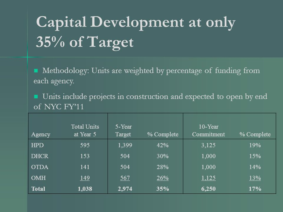 Capital Development at only 35% of Target Methodology: Units are weighted by percentage of funding from each agency.