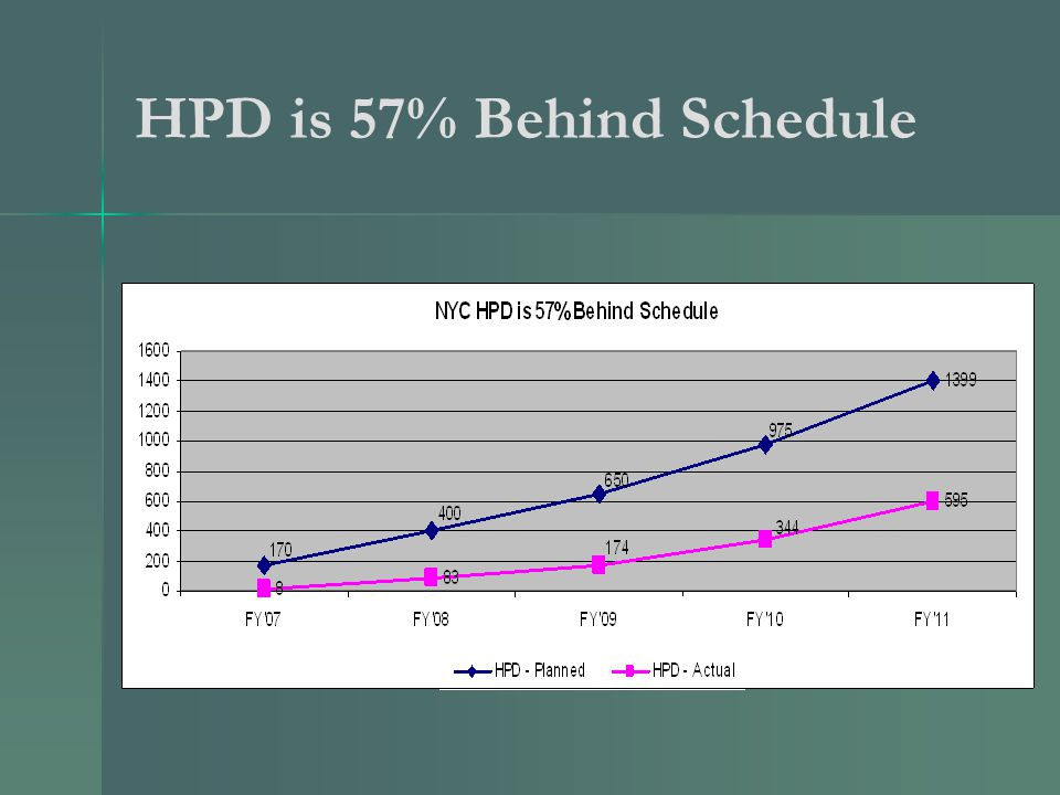 HPD is 57% Behind Schedule