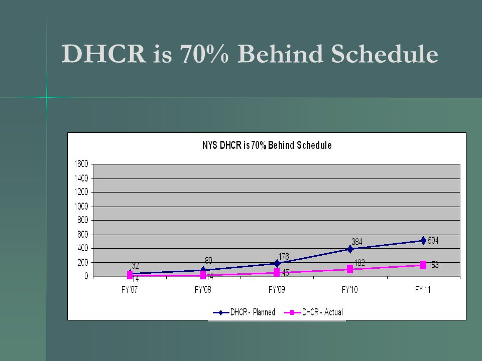 DHCR is 70% Behind Schedule