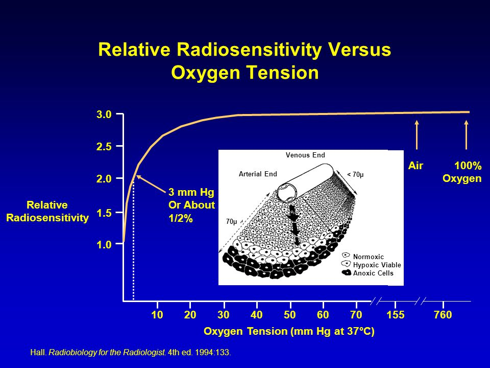 Relative Radiosensitivity Oxygen Tension (mm Hg at 37°C) 10 1.0 1.5 2.0 2.5 3.0 203040506070155760 Air 100% Oxygen Relative Radiosensitivity Versus Oxygen Tension Hall.