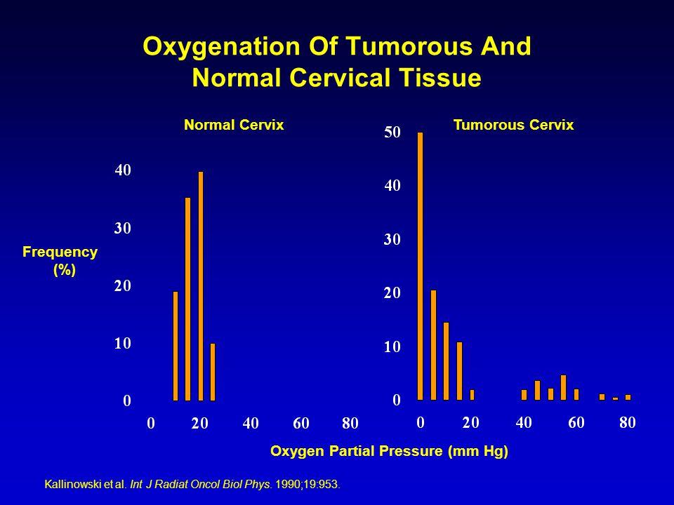 Frequency (%) Oxygen Partial Pressure (mm Hg) Tumorous CervixNormal Cervix Kallinowski et al. Int J Radiat Oncol Biol Phys. 1990;19:953. Oxygenation O