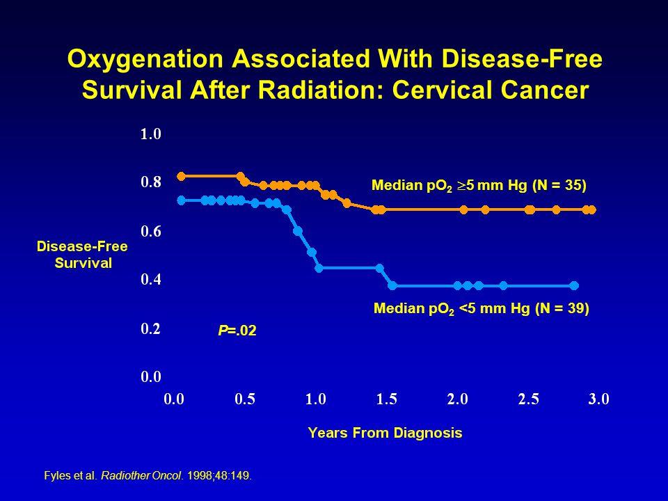 P=.02 Median pO 2  5 mm Hg (N = 35) Median pO 2 <5 mm Hg (N = 39) Oxygenation Associated With Disease-Free Survival After Radiation: Cervical Cancer
