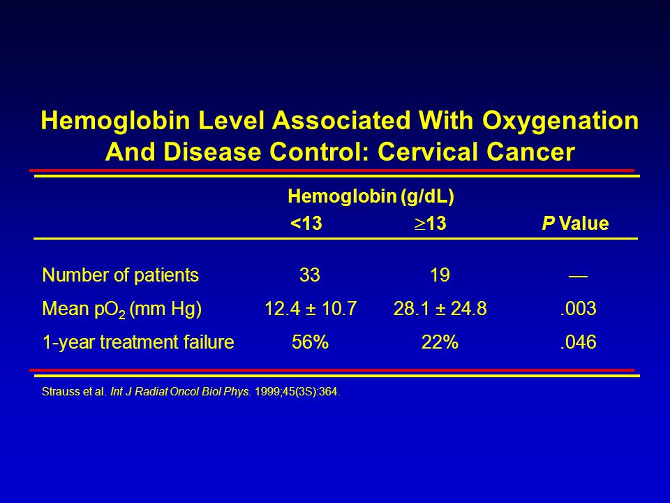 Hemoglobin Level Associated With Oxygenation And Disease Control: Cervical Cancer Hemoglobin (g/dL) <13  13 P Value Number of patients3319— Mean pO 2 (mm Hg)12.4 ± 10.728.1 ± 24.8.003 1-year treatment failure56%22%.046 Strauss et al.