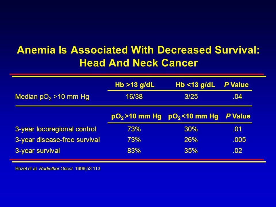 Anemia Is Associated With Decreased Survival: Head And Neck Cancer Hb >13 g/dLHb <13 g/dLP Value Median pO 2 >10 mm Hg16/383/25.04 3-year locoregional control73%30%.01 3-year disease-free survival73%26%.005 3-year survival83%35%.02 Brizel et al.