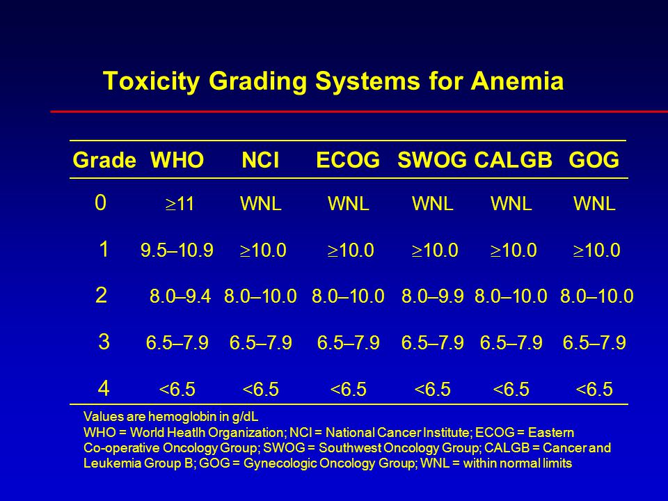 Toxicity Grading Systems for Anemia GradeWHO NCI ECOG SWOG CALGB GOG 0  11 WNL WNL WNLWNL WNL 1 9.5–10.9  10.0  10.0  10.0  10.0  10.0 2 8.0–9.4 8.0–10.08.0–10.0 8.0–9.9 8.0–10.0 8.0–10.0 3 6.5–7.9 6.5–7.96.5–7.96.5–7.96.5–7.9 6.5–7.9 4 <6.5<6.5<6.5<6.5<6.5<6.5 Values are hemoglobin in g/dL WHO = World Heatlh Organization; NCI = National Cancer Institute; ECOG = Eastern Co-operative Oncology Group; SWOG = Southwest Oncology Group; CALGB = Cancer and Leukemia Group B; GOG = Gynecologic Oncology Group; WNL = within normal limits