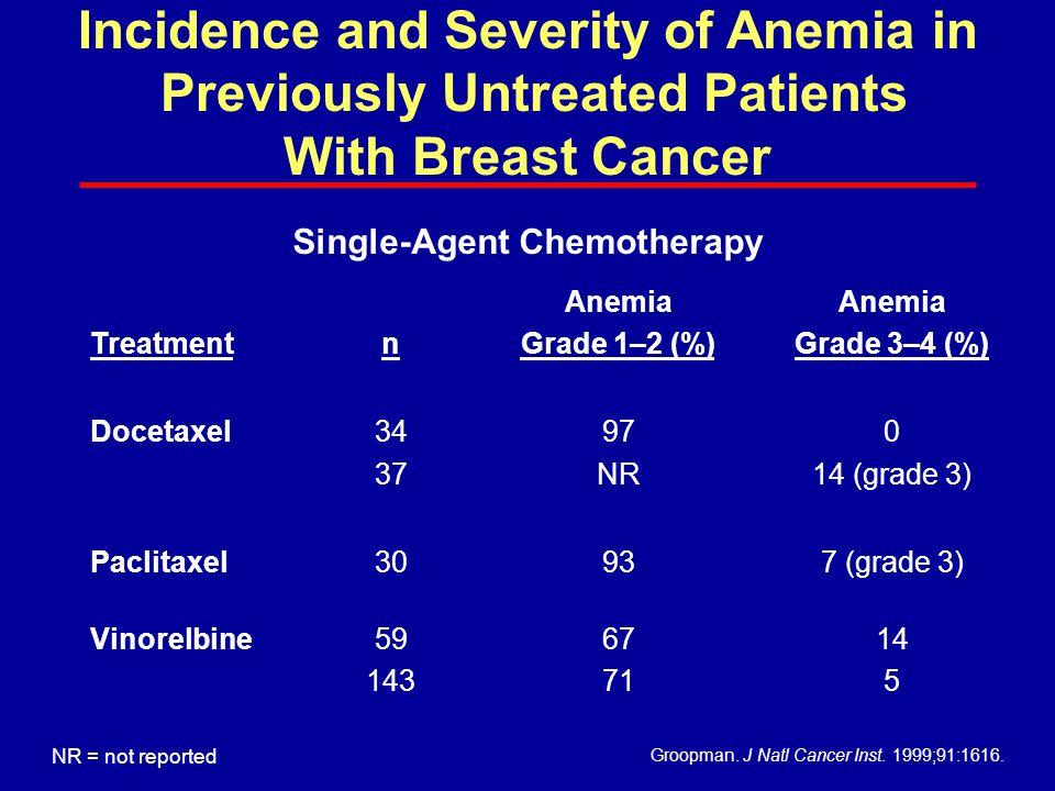Treatmentn Anemia Grade 1–2 (%) Anemia Grade 3–4 (%) Docetaxel34 37 97 NR 0 14 (grade 3) Paclitaxel30937 (grade 3) Vinorelbine59 143 67 71 14 5 Groopm