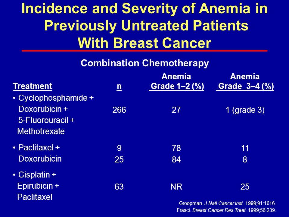 Treatmentn Anemia Grade 1–2 (%) Anemia Grade 3–4 (%) Cyclophosphamide + Doxorubicin + 5-Fluorouracil + Methotrexate 266271 (grade 3) Paclitaxel + Doxo