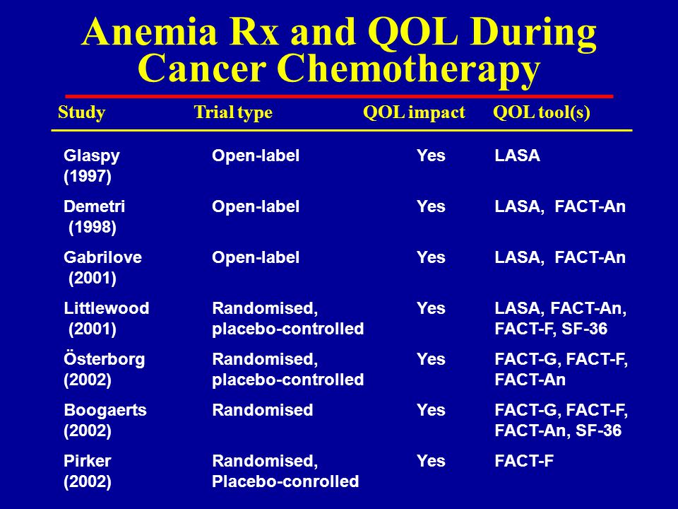 Anemia Rx and QOL During Cancer Chemotherapy Glaspy Open-label YesLASA (1997) Demetri Open-label YesLASA, FACT-An (1998) Gabrilove Open-label YesLASA, FACT-An (2001) LittlewoodRandomised,YesLASA, FACT-An, (2001)placebo-controlled FACT-F, SF-36 Österborg Randomised,YesFACT-G, FACT-F, (2002)placebo-controlled FACT-An Boogaerts RandomisedYesFACT-G, FACT-F, (2002) FACT-An, SF-36 PirkerRandomised,YesFACT-F (2002)Placebo-conrolled QOL impactTrial typeStudyQOL tool(s)