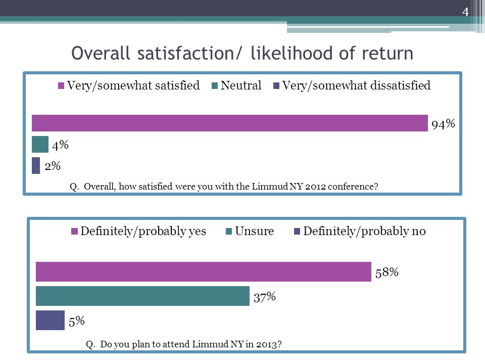 Overall satisfaction: 2012 vs 2011 5 Q.