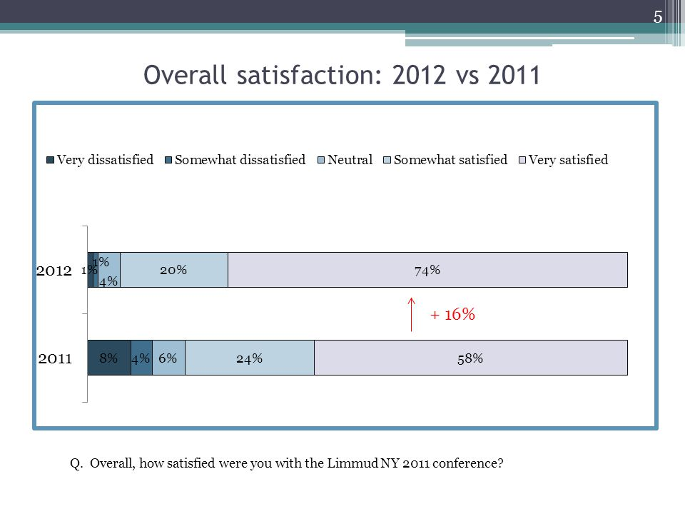 Overall satisfaction: 2012 vs 2011 5 Q. Overall, how satisfied were you with the Limmud NY 2011 conference? + 16%