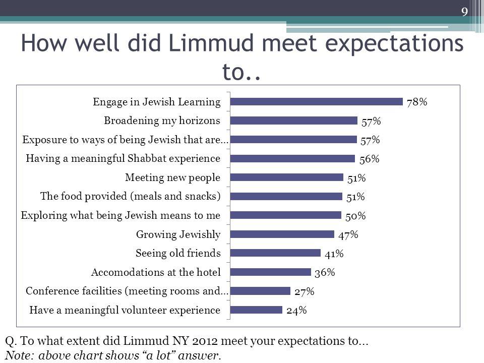 Participants agree that..10 Q.