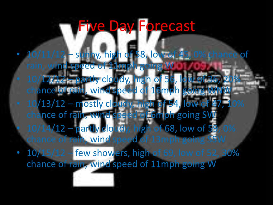 Five Day Forecast 10/11/12 – sunny, high of 58, low of 45, 0% chance of rain, wind speed of 11mph going W 10/12/12 – partly cloudy, high of 56, low of 36, 20% chance of rain, wind speed of 16mph going WNW 10/13/12 – mostly cloudy, high of 54, low of 47, 10% chance of rain, wind speed of 6mph going SW 10/14/12 – partly cloudy, high of 68, low of 59, 0% chance of rain, wind speed of 13mph going SSW 10/15/12 – few showers, high of 69, low of 52, 30% chance of rain, wind speed of 11mph going W