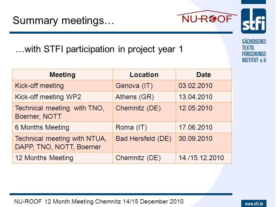 NU-ROOF 12 Month Meeting Chemnitz 14/15 December 2010 Summary meetings… …with STFI participation in project year 1 MeetingLocationDate Kick-off meetin