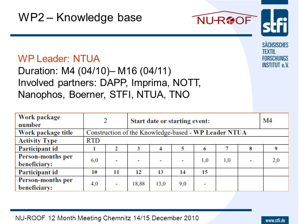 NU-ROOF 12 Month Meeting Chemnitz 14/15 December 2010 WP2 – Knowledge base WP Leader: NTUA Duration: M4 (04/10)– M16 (04/11) Involved partners: DAPP,