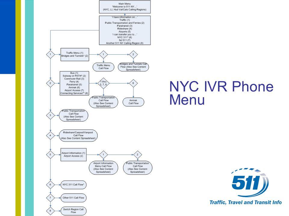 NYC IVR Phone Menu