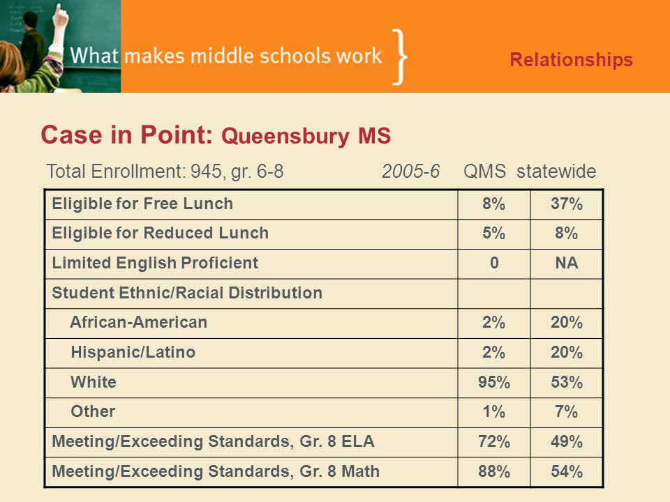 Case in Point: Queensbury MS Relationships Total Enrollment: 945, gr.