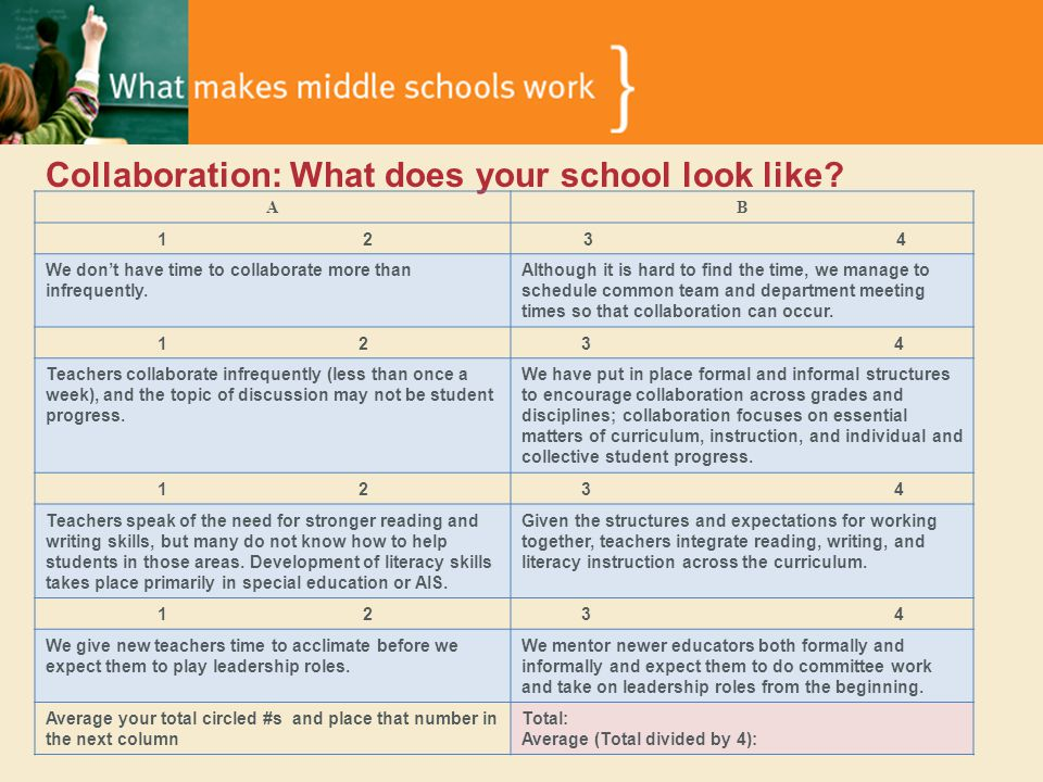 Collaboration: What does your school look like.