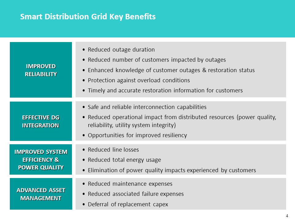 4 Smart Distribution Grid Key Benefits ADVANCED ASSET MANAGEMENT IMPROVED SYSTEM EFFICIENCY & POWER QUALITY IMPROVED RELIABILITY Reduced outage duration Reduced number of customers impacted by outages Enhanced knowledge of customer outages & restoration status Protection against overload conditions Timely and accurate restoration information for customers Reduced maintenance expenses Reduced associated failure expenses Deferral of replacement capex EFFECTIVE DG INTEGRATION Safe and reliable interconnection capabilities Reduced operational impact from distributed resources (power quality, reliability, utility system integrity) Opportunities for improved resiliency Reduced line losses Reduced total energy usage Elimination of power quality impacts experienced by customers