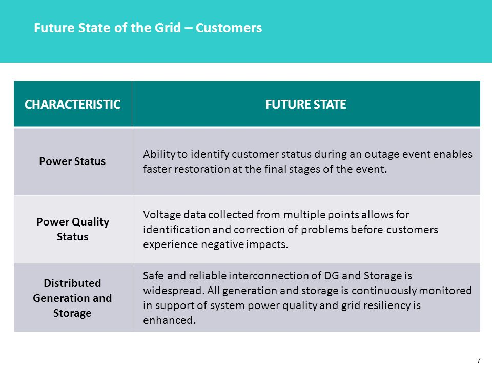 7 CHARACTERISTICFUTURE STATE Power Status Ability to identify customer status during an outage event enables faster restoration at the final stages of